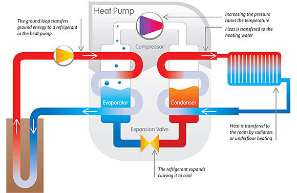 However, the efficiency of most air-source heat pumps as a heat source drops dramatically at low temperatures, generally making them unsuitable for cold climates