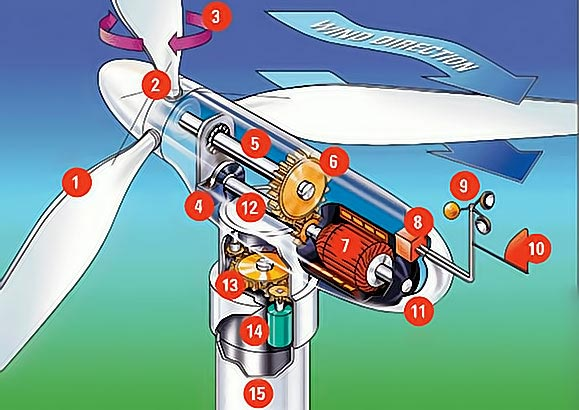 cross section of a wind turbine